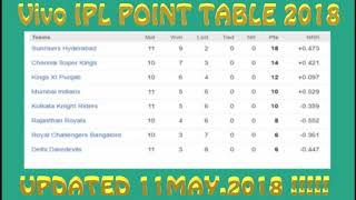 Vivo IPL 2018 Updated Point Table as on 11th May..2018