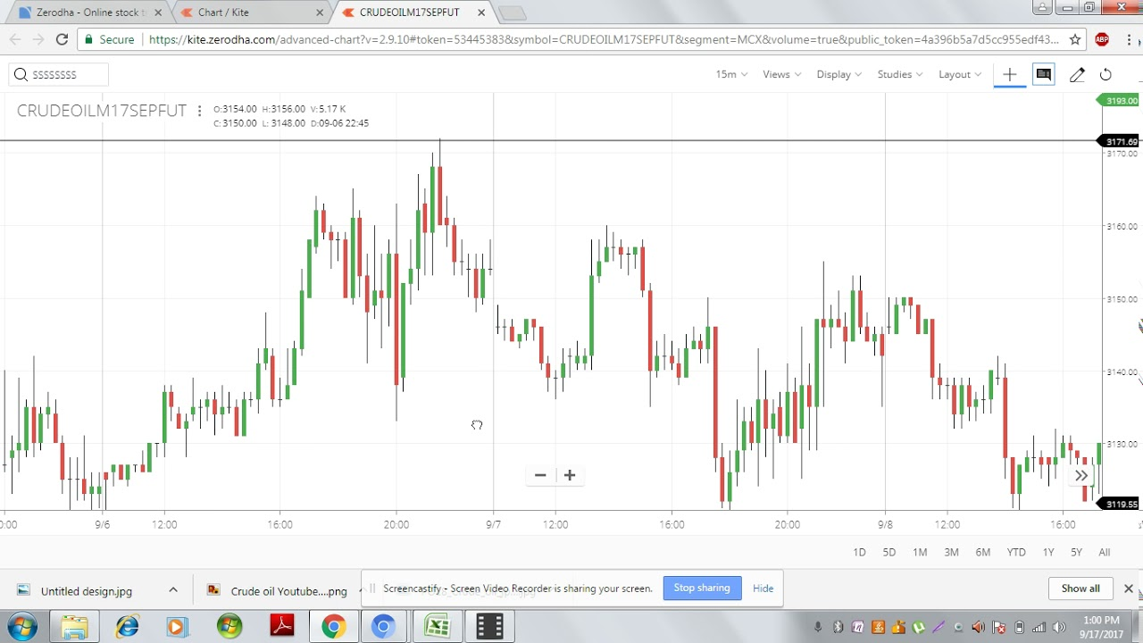 Crude Oil Intraday No Indicator Very Easy Strategy Part 2 Youtube