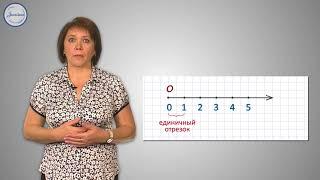 Изображение чисел на числовом луче