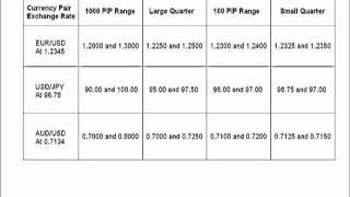 Pt1, Ilian Yotov: The Quarters Theory as a Helpful Method for Trading FX Options