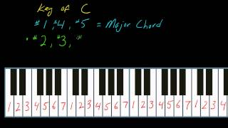 How to play keyboards (part 3) using the number system