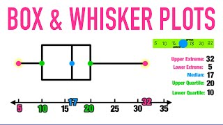 Box And Whisker Plots Explained!