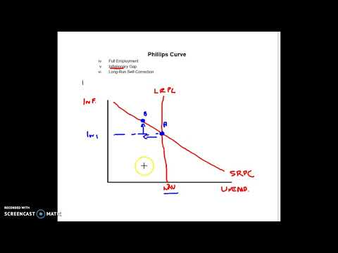 Phillips Curve: Full to Inflation to Long Run Correction