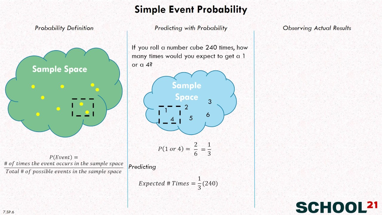 hight resolution of Probability \u0026 Frequency (examples
