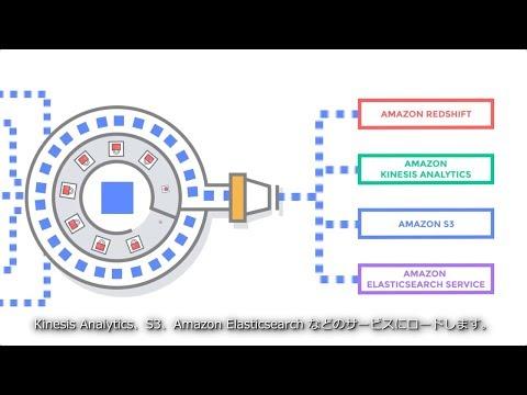 Amazon Kinesis Data Firehose の紹介 | AWS (日本語字幕) (1:45)