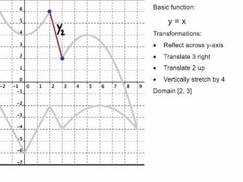1-5 Function Transformations for