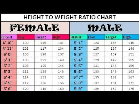 Perfect Height weight.Ratio Chart calculator For Man and ...