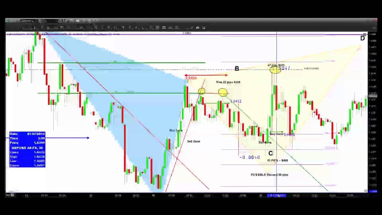 Trading zones forex