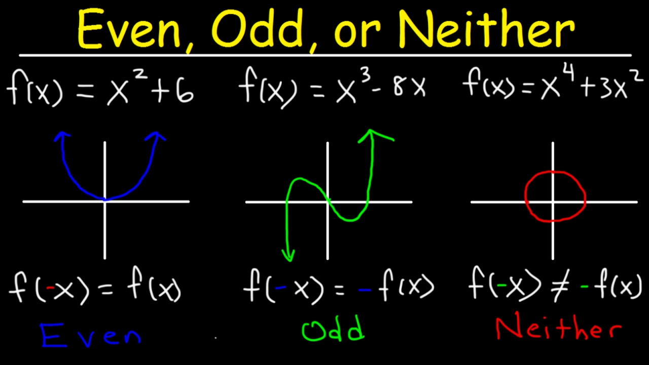 Even, Odd, or Neither Functions The Easy Way! - Graphs ...