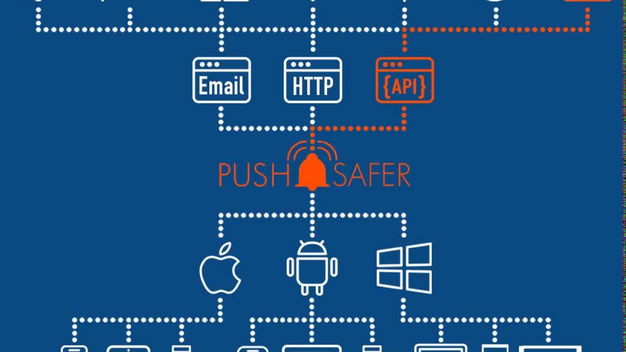 Pushsafer com - how it works