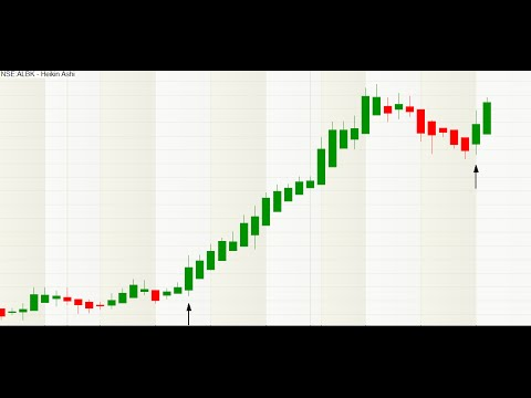 How To Simply Decide Trend of Market for Intraday Swing Positional Trading