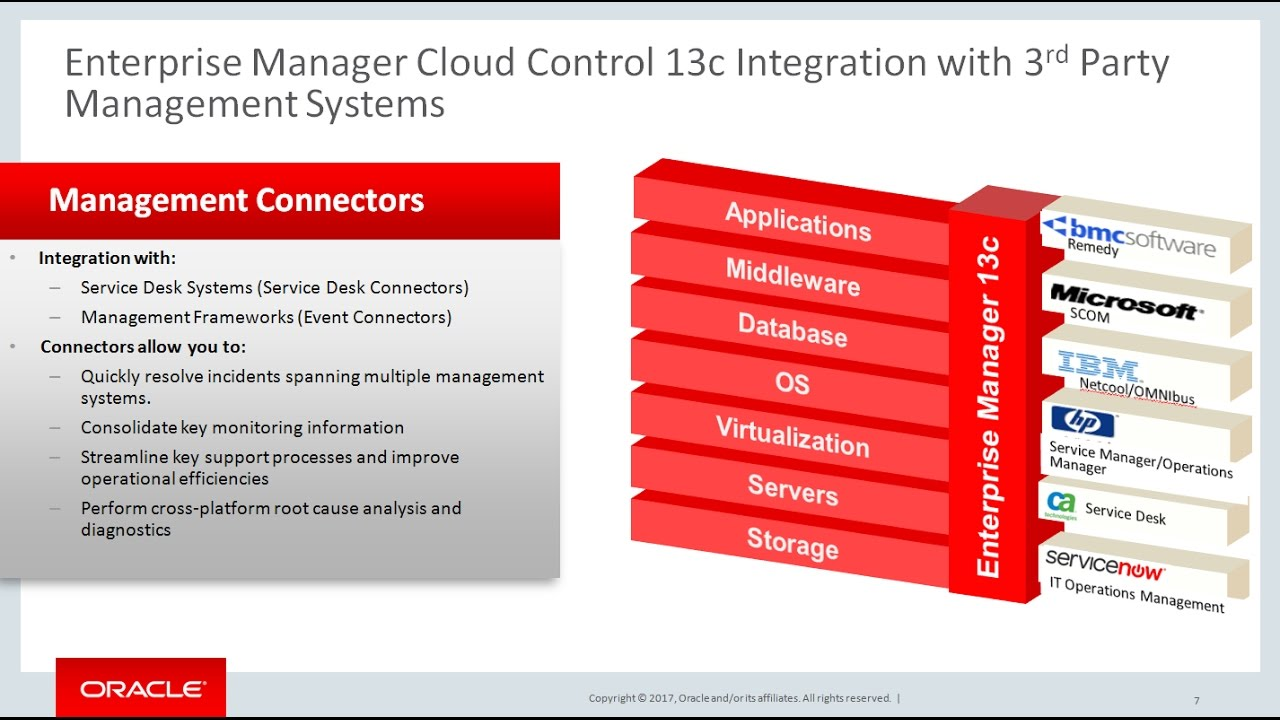 Oracle Enterprise Manager: Integration with 3rd Party ...