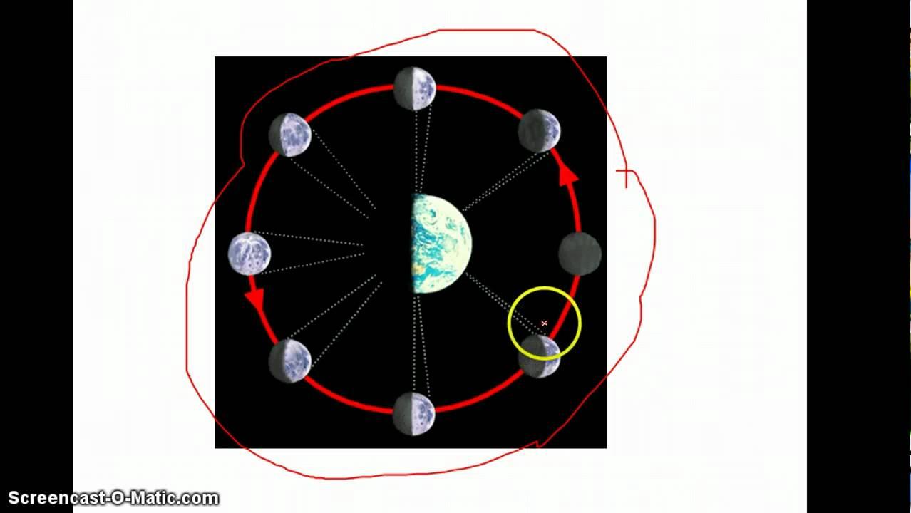 månen rundt om jorden