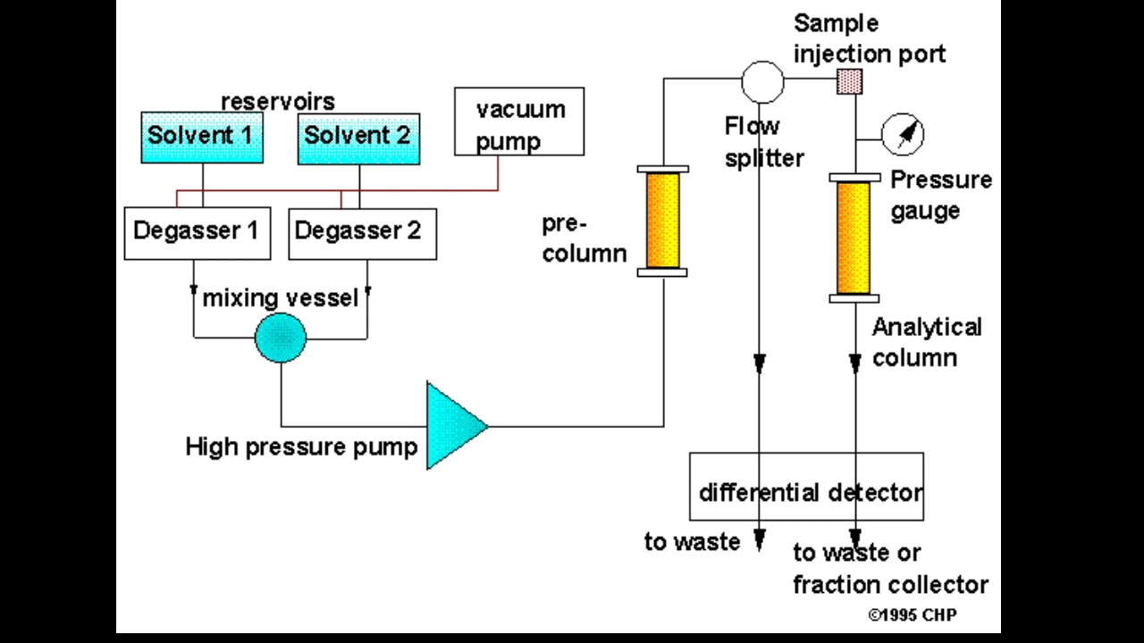 HPLC Block Diagram - YouTubeYouTube