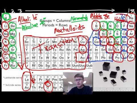 a tour of the periodic table - Periodic Table Song In Hindi