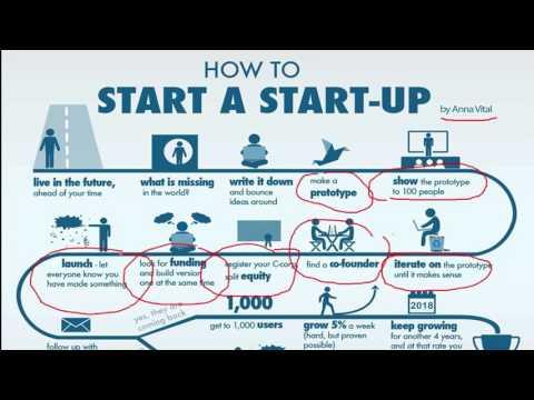 สร้างธุรกิจ Start Up ร้อยล้าน พันล้าน
