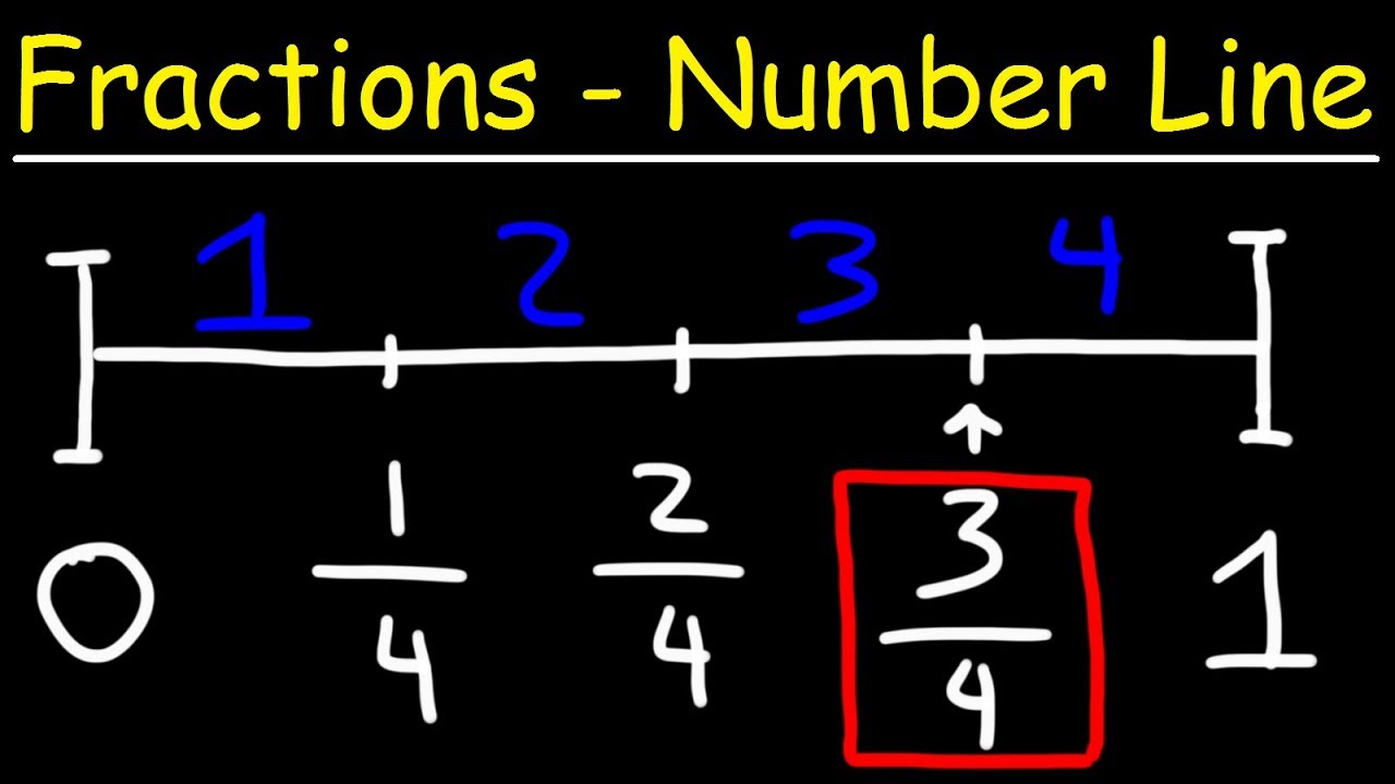 hight resolution of Fractions on a Number Line - YouTube