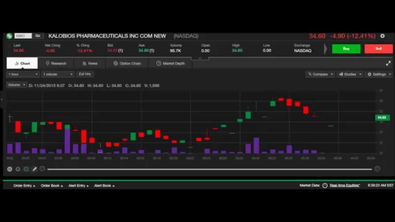 Us Stock Live Quote: Live Stock Chart: KBIO 11/24/2015 Pre Market Nasdaq Stock