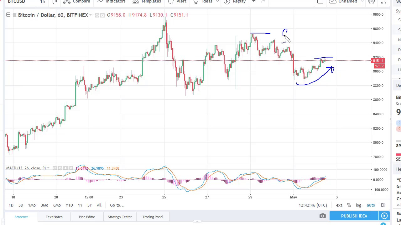 Bitcoin Btc Usd Technical Ysis May 03 2018 By Fxempire