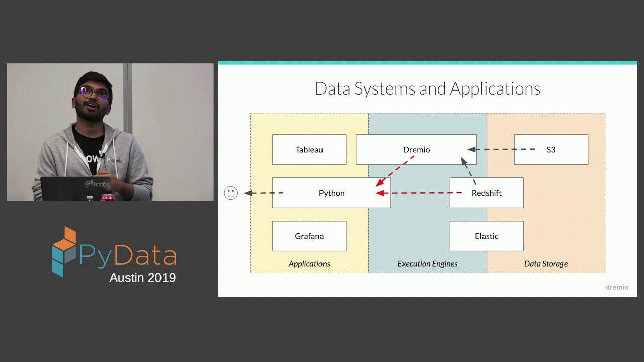 Image from Sudheesh Katkam: Hyperrest: A new Apache Arrow API For High Performance Data... | PyData Austin 2019