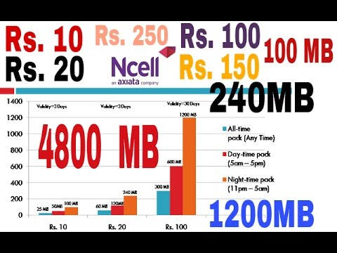 नेपाली | Ncell New & Cheap Data Packages  | April 26 2017| Baisakh 2074 | Internet For All |