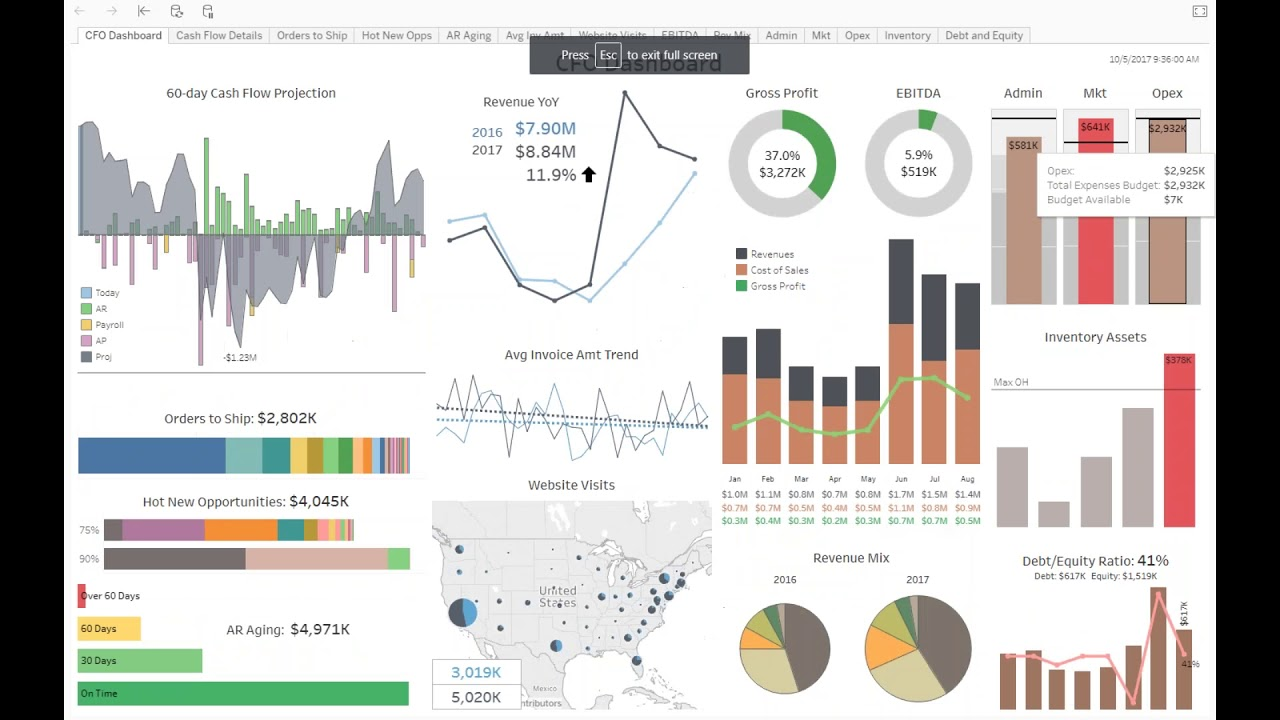 Shipping Status Dashboard additionally Finance Dashboard Blue Metalic in addition Efdcfd Feb De E C Business Analysis Templates Supply Chain Management in addition Kpi Dashboard Hr Sales Finance White moreover Dashboard Diversity. on health care kpi dashboard samples