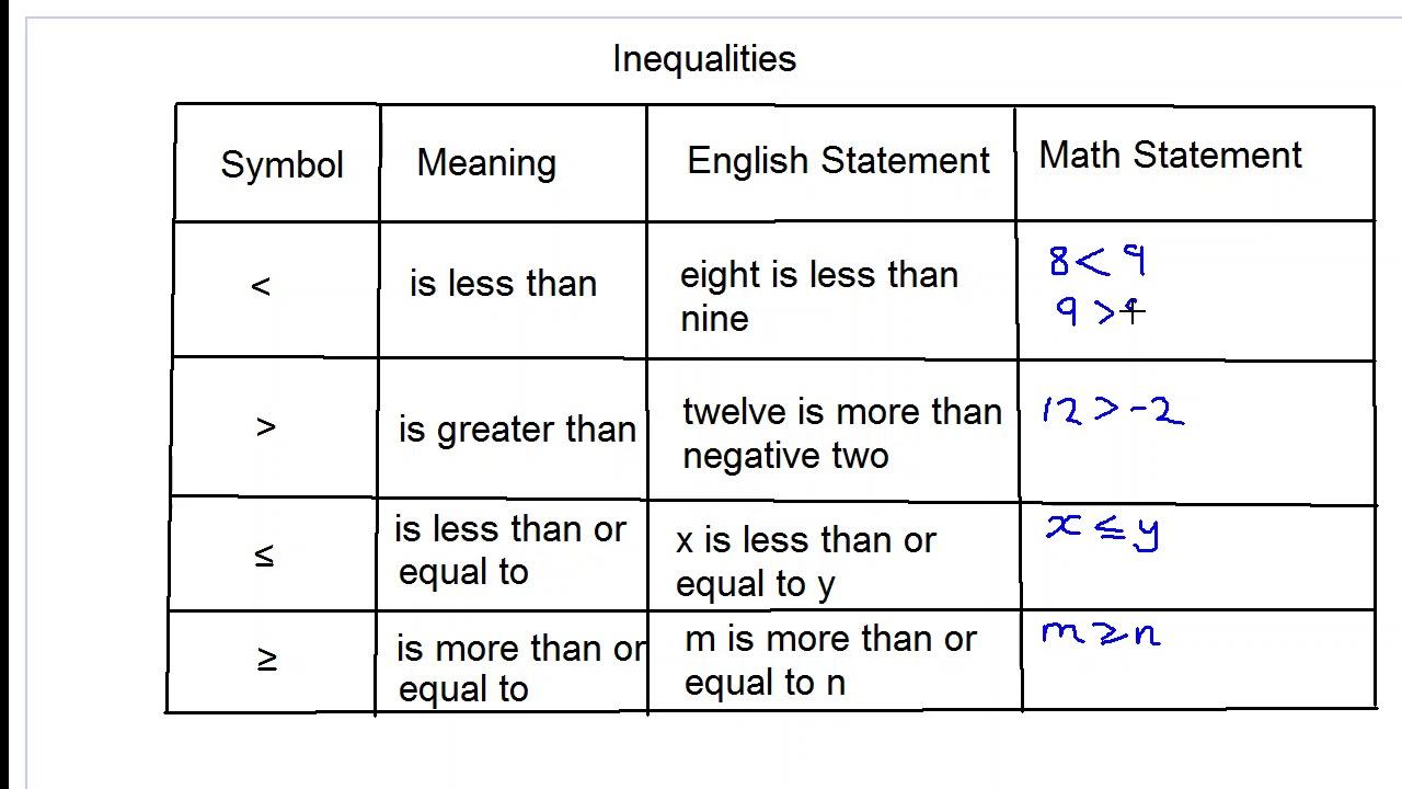 Symbols Used In Inequalities Youtube