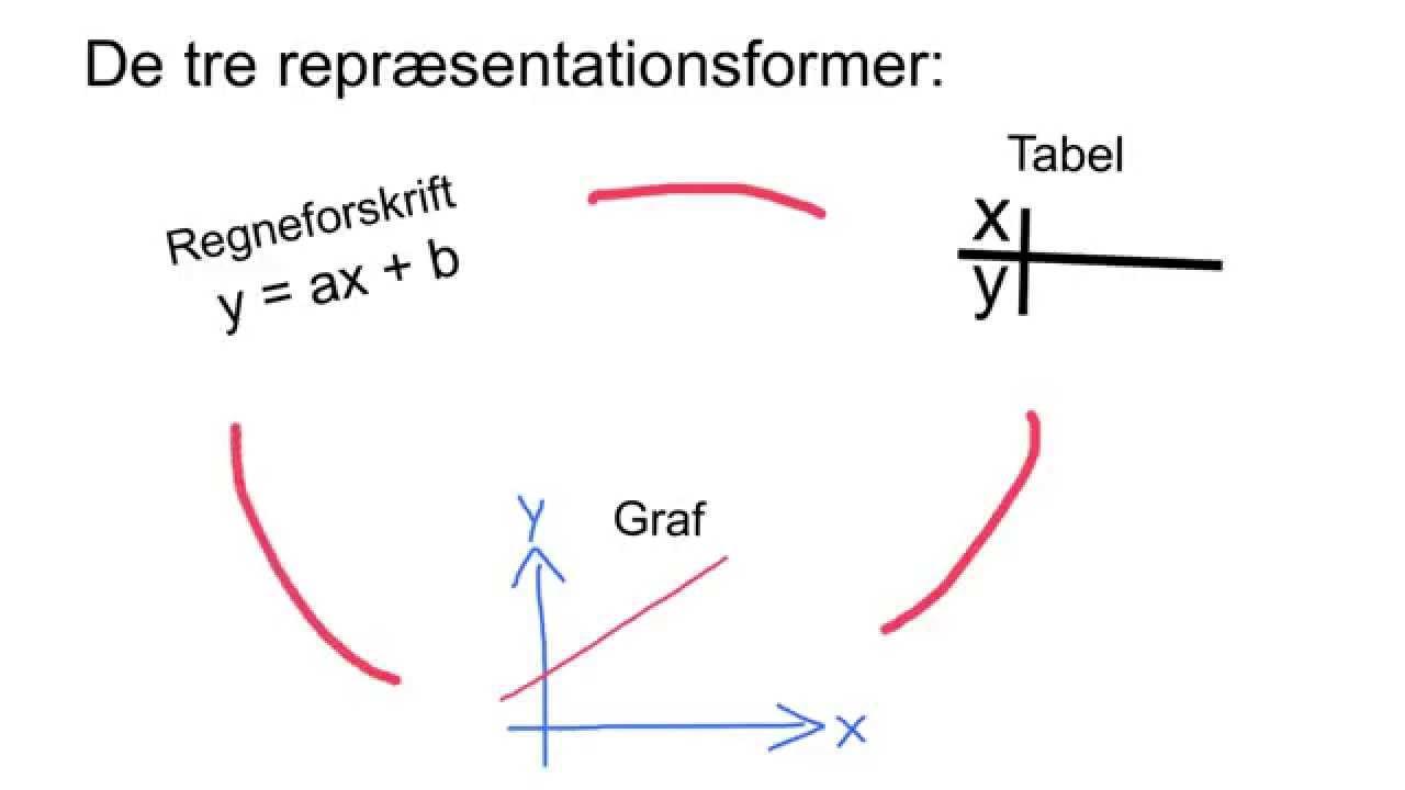 VCO2 Overblik over lineære funktioner