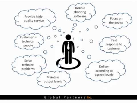 Total Customer Focus Changing Customer Relationships Where it