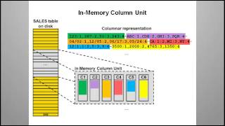 Oracle Database 12c demos: In-Memory Column Store Architecture Overview video thumbnail