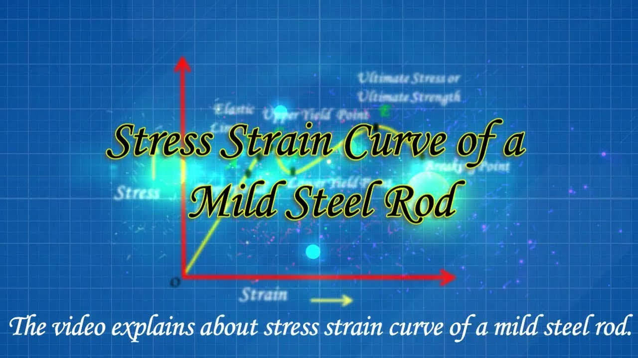 Stress-Strain Curve for Mild Steel with Stress-Strain Relationship