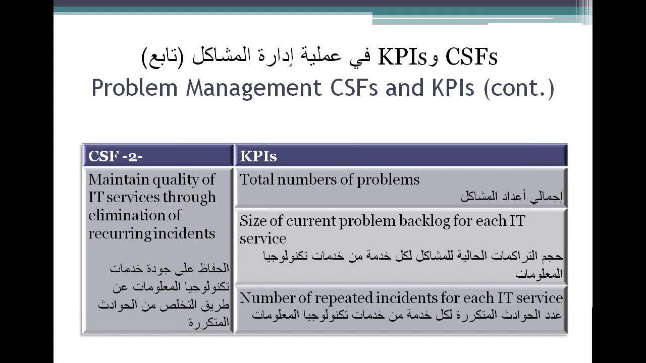 Csfs And Kpis For The Problem Management Process Youtube