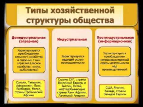 ТЕСТ ПО ЭКОНОМИКЕ С ОТВЕТАМИ №1