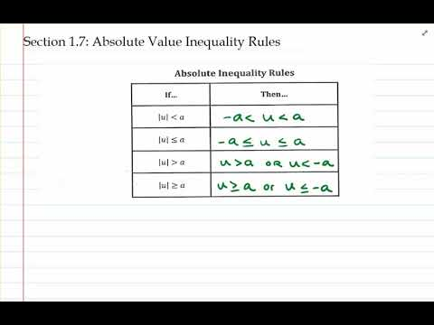 Absolute Value Inequality Rules Table