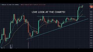 Weekly Chart Reviews May 27 - BTC update and Altcoin Setups