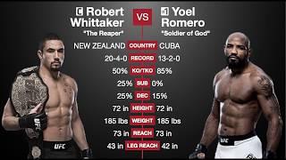 UFC 225: Whittaker vs Romero 2 Predictions (Main Card)
