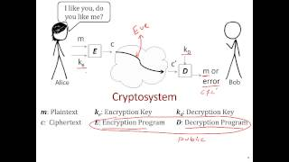 Cryptography 101 - The Basics