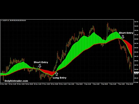 Top 10 forex strategies