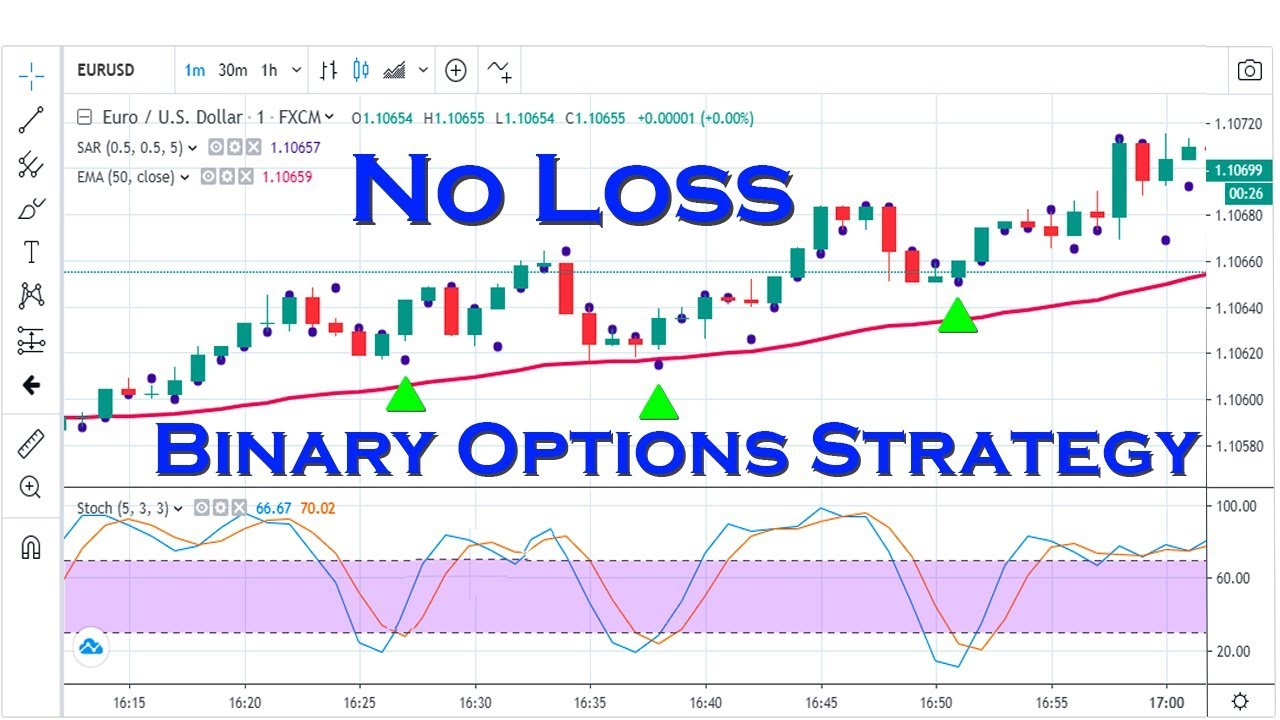 No loss binary options strategy boavista vs estoril betting expert sports