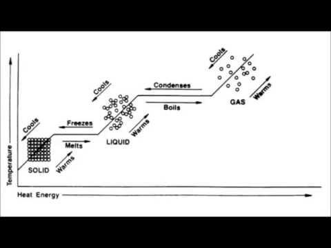 Lab 7.1 - Phase Change Graph