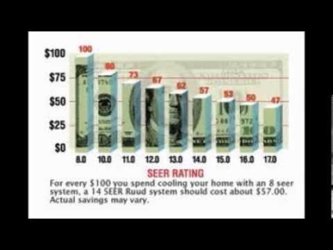 Tampa Fl Air Conditioner Repair Best Low Price New Ac Unit