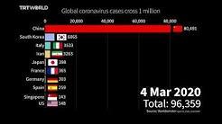 Coronavirus visualised: See how cases hit the one-million mark