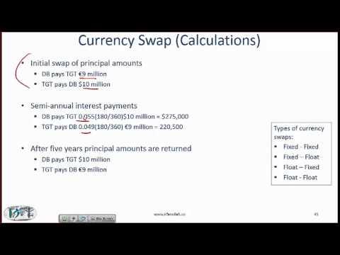 Level I CFA Derivatives Reading Summary: Swap Markets and Contracts