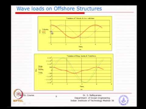 Mod-01 Lec-06 Loads On Offshore Structures - 6