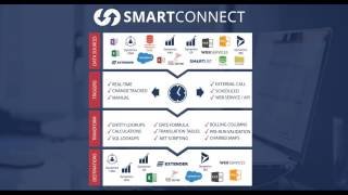 SmartConnect makes integrations with Microsoft Dynamics easy by eOne Solutions
