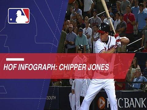 Chipper Jones' road to Cooperstown