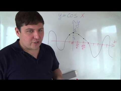 Как построить график функции y cos2x