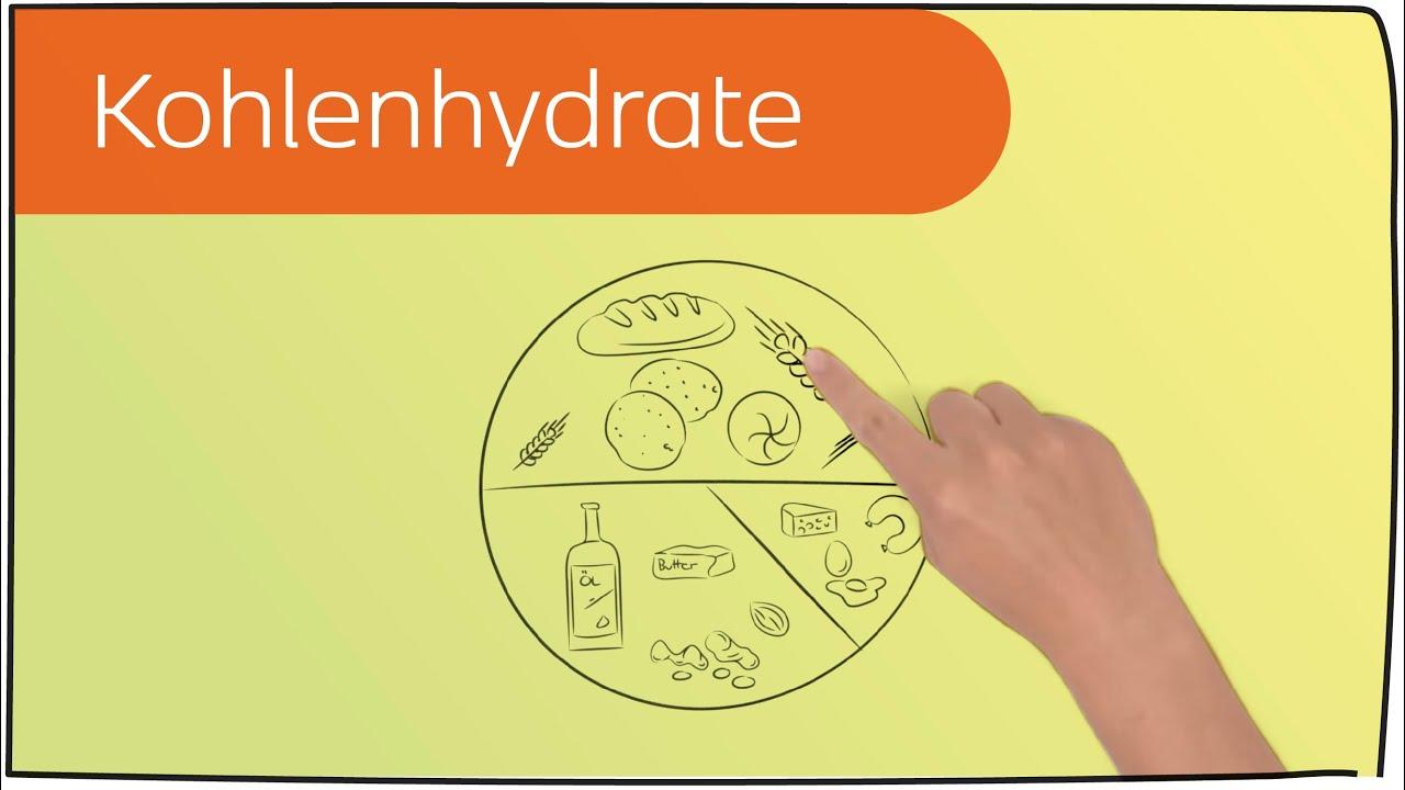 Komplexe Kohlenhydrat-Diätliste