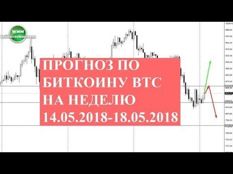 Прогноз по биткоину BTC на неделю 14.05.2018-18.05.2018. Дневка отличается от H4