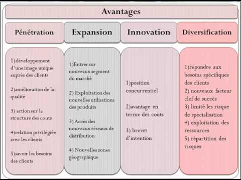 stratégies industrielles partie 02